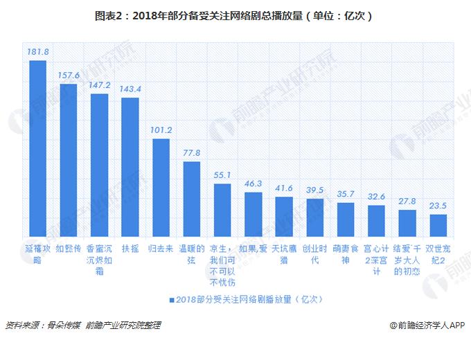 图表2:2018年部分备受关注网络剧总播放量(单位:亿次)