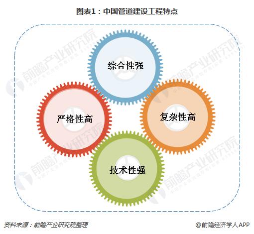 图表1:中国管道建设工程特点