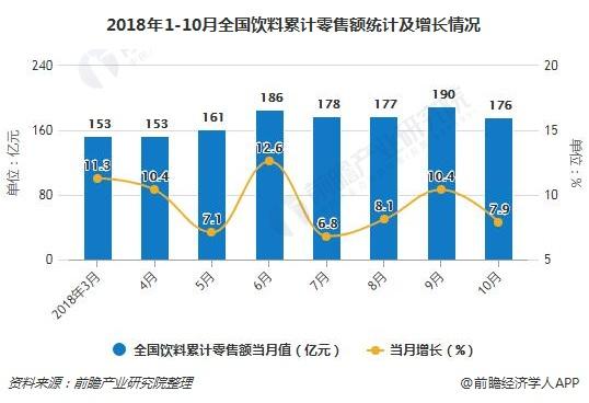 2018年1-10月全国饮料累计零售额统计及增长情况