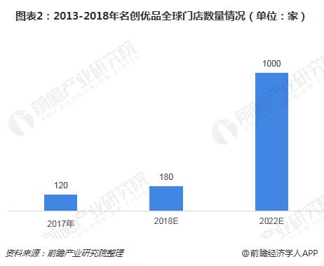 图表2:2013-2018年名创优品全球门店数量情况(单位:家)