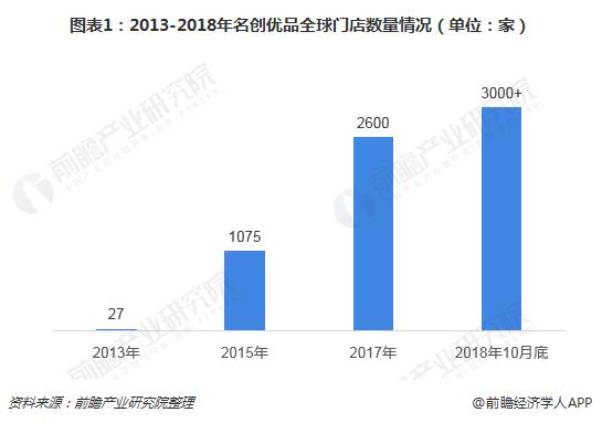 图表1:2013-2018年名创优品全球门店数量情况(单位:家)