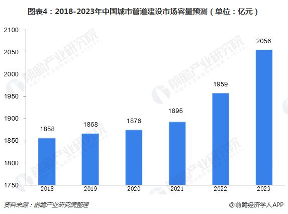 图表4:2018-2023年中国城市管道建设市场容量预测(单位:亿元)