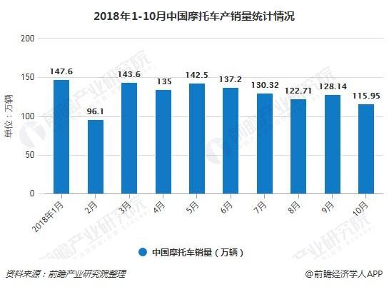 2018年1-10月中国摩托车产销量统计情况