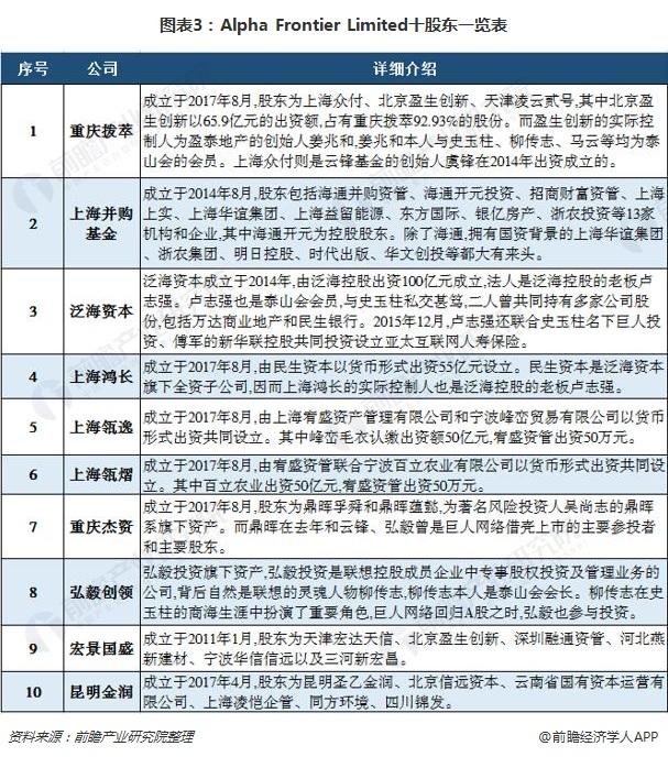 图表3:Alpha Frontier Limited十股东一览表