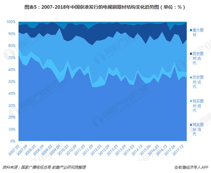 图表5:2007-2018年中国获准发行的电视剧题材结构变化趋势图(单位:%)
