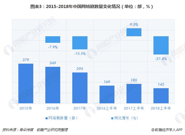 图表3:2015-2018年中国网络剧数量变化情况(单位:部,%)