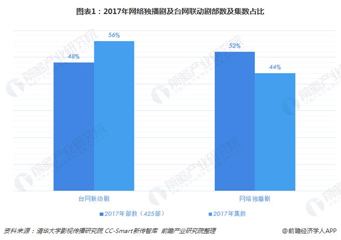 图表1:2017年网络独播剧及台网联动剧部数及集数占比