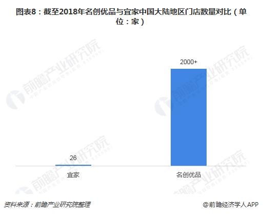 图表8:截至2018年名创优品与宜家中国大陆地区门店数量对比(单位:家)
