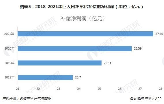 图表5:2018-2021年巨人网络承诺补偿的净利润(单位:亿元)