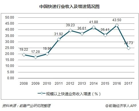 中国快递行业收入及增速情况图