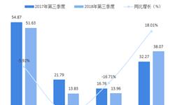 市值一天蒸发百亿 十张图解读2018年三季度康师傅控股业绩