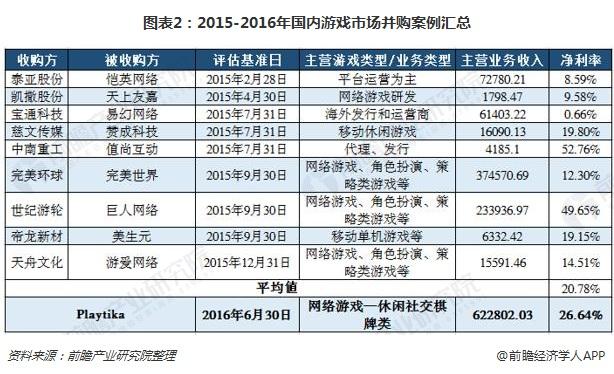 图表2:2015-2016年<a href=http://www.psb21.net/guonei/ target=_blank class=infotextkey>国内</a>游戏市场并购案例汇总