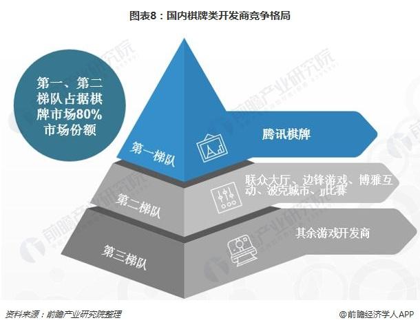 图表8:国内棋牌类开发商竞争格局