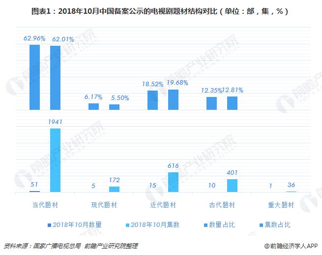 图表1:2018年10月中国备案公示的电视剧题材结构对比(单位:部,集,%)