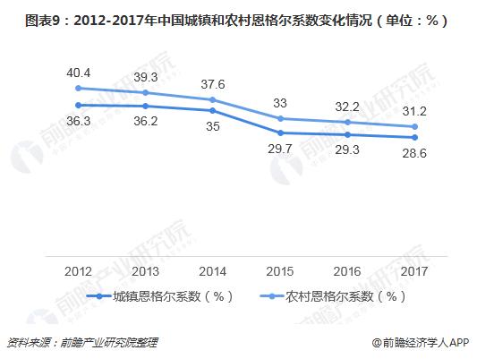 图表9:2012-2017年中国城镇和农村恩格尔系数变化情况(单位:%)