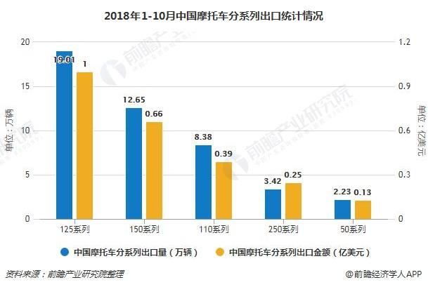 2018年1-10月中国摩托车分系列出口统计情况