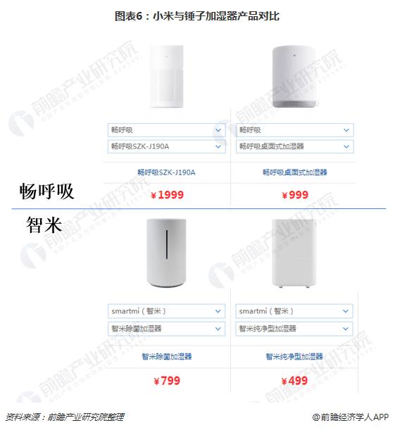图表6:小米与锤子加湿器产品对比