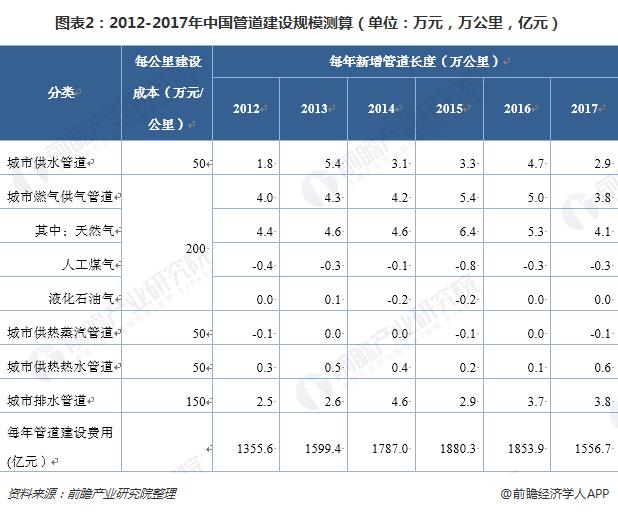 图表2:2012-2017年中国管道建设规模测算(单位:万元,万公里,亿元)