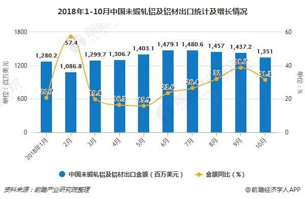 2018年1-10月中国未锻轧铝及铝材出口统计及增长情况