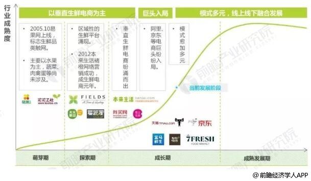 中国生鲜电商行业发展历程情况