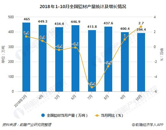 2018年1-10月全国铝材产量统计及增长情况
