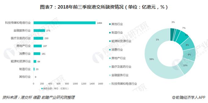 图表7:2018年前三季度港交所融资情况(单位:亿港元,%)