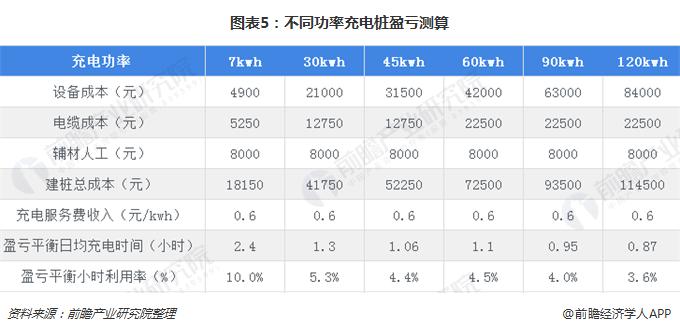 图表5:不同功率充电桩盈亏测算