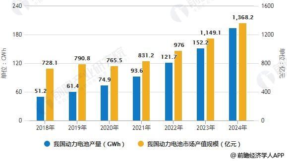 2018-2024年中国动力电池市场发展预测情况