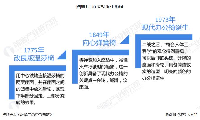 图表1:办公椅诞生历程