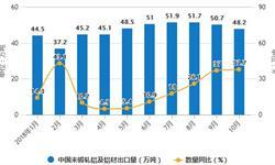 6-10月<em>铝</em><em>材</em>产量整体下降 累计产量为3769.5万吨
