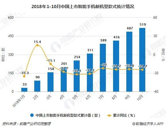 2018年1-10月中国上市智能手机新机型款式统计情况