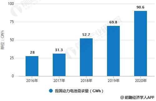 2016-2020年我国动力电池需求量统计情况及预测