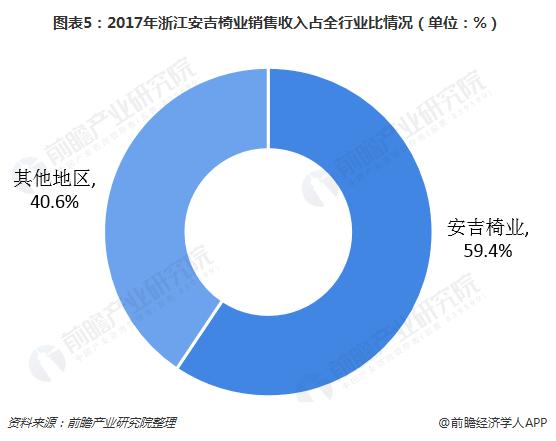 图表5:2017年浙江安吉椅业销售收入占全行业比情况(单位:%)