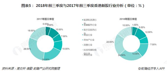 图表5: 2018年前三季度与2017年前三季度香港新股行业分析(单位:%)