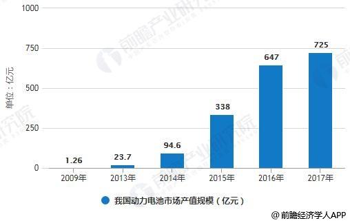 2009-2017年我国动力电池市场产值规模统计情况