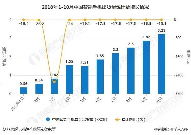 2018年1-10月中国智能手机出货量统计及增长情况