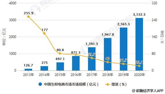 2013-2020年中国生鲜电商市场市场规模统计及增长情况预测