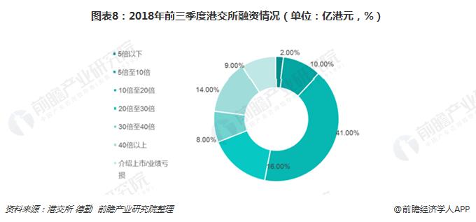 图表8:2018年前三季度港交所融资情况(单位:亿港元,%)