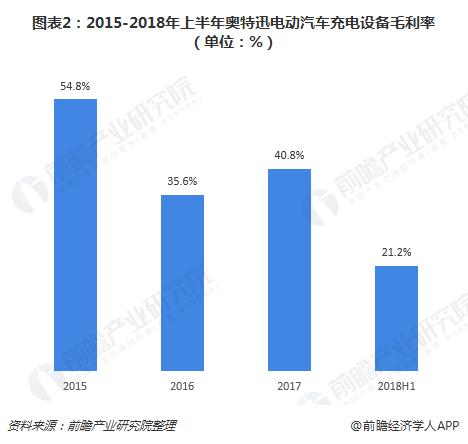 图表2:2015-2018年上半年奥特迅电动汽车充电设备毛利率(单位:%)