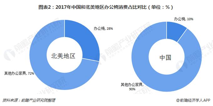 图表2:2017年中国和北美地区办公椅消费占比对比(单位:%)