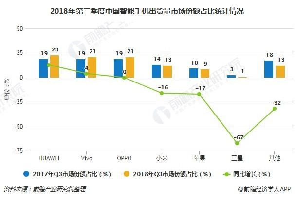 2018年第三季度中国智能手机出货量市场份额占比统计情况