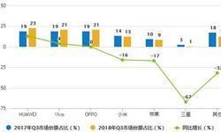 10月智能<em>手机</em>出货量分析 累计出货量下降15.1%