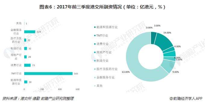 图表6:2017年前三季度港交所融资情况(单位:亿港元,%)
