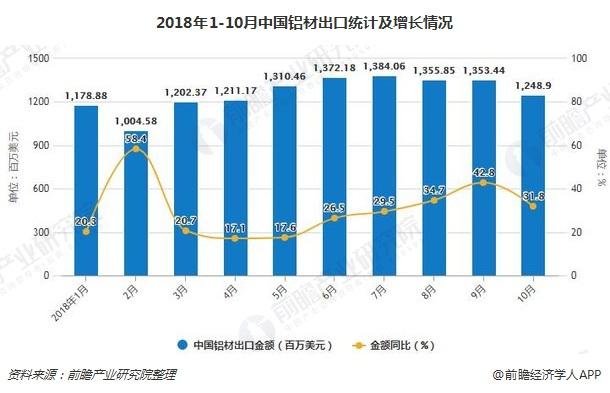 2018年1-10月中国铝材出口统计及增长情况