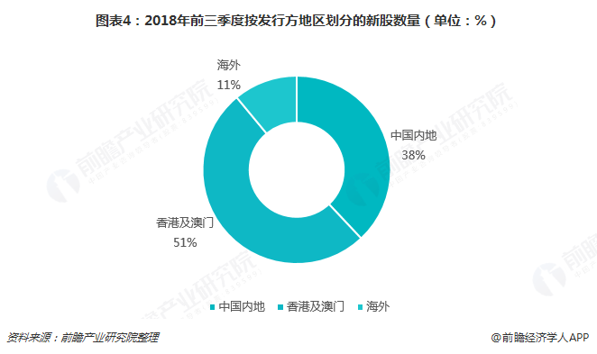 图表4:2018年前三季度按发行方地区划分的新股数量(单位:%)