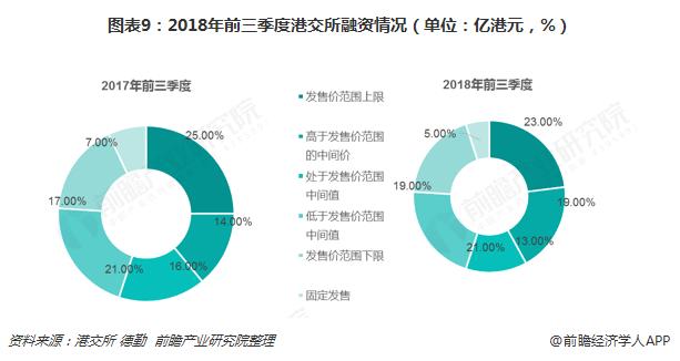 图表9:2018年前三季度港交所融资情况(单位:亿港元,%)