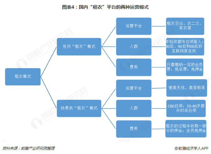 """图表4:国内""""租衣""""平台的两种运营模式"""
