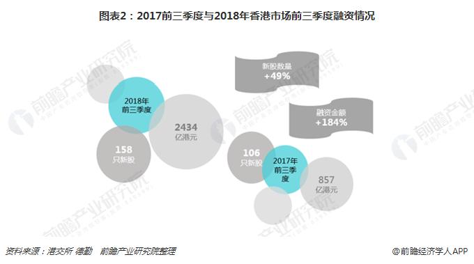 图表2:2017前三季度与2018年香港市场前三季度融资情况