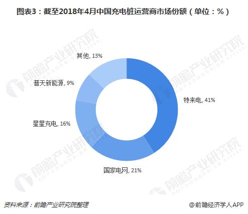 图表3:截至2018年4月中国充电桩运营商市场份额(单位:%)