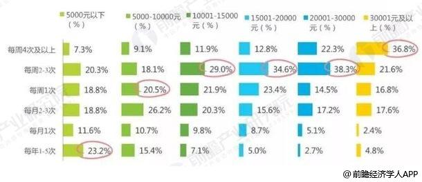 2017年中国不同家庭收入人群网购生鲜食品频次统计情况
